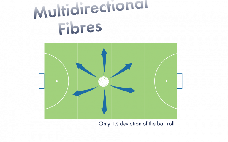 Fast Play - multidirectional fibres - Domo Sports Grass
